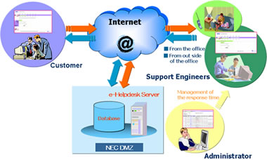 Service Network of e-Helpdesk